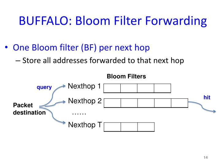 BUFFALO: Bloom Filter Forwarding