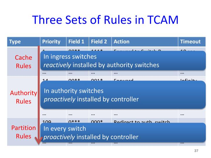 Three Sets of Rules in TCAM
