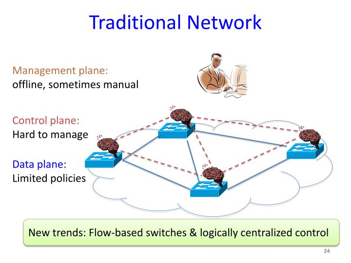Traditional Network