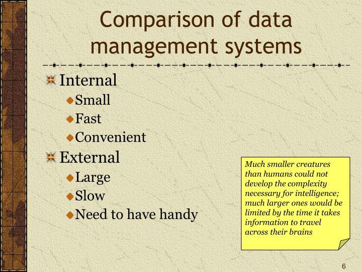 Comparison of data