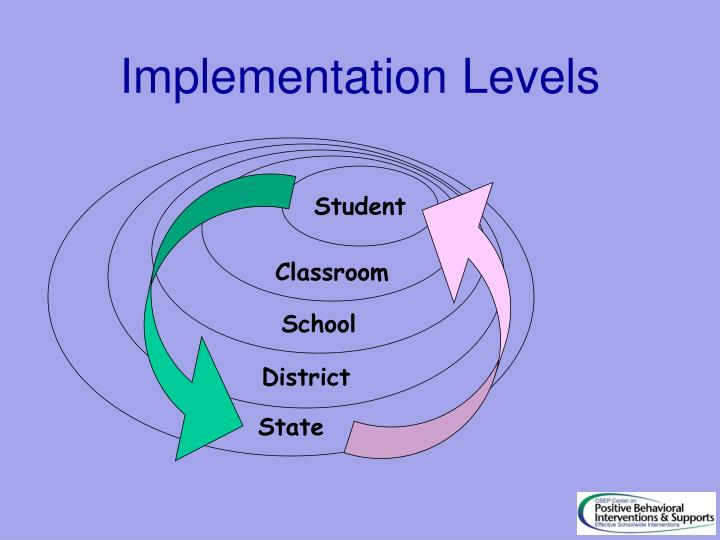 Implementation Levels
