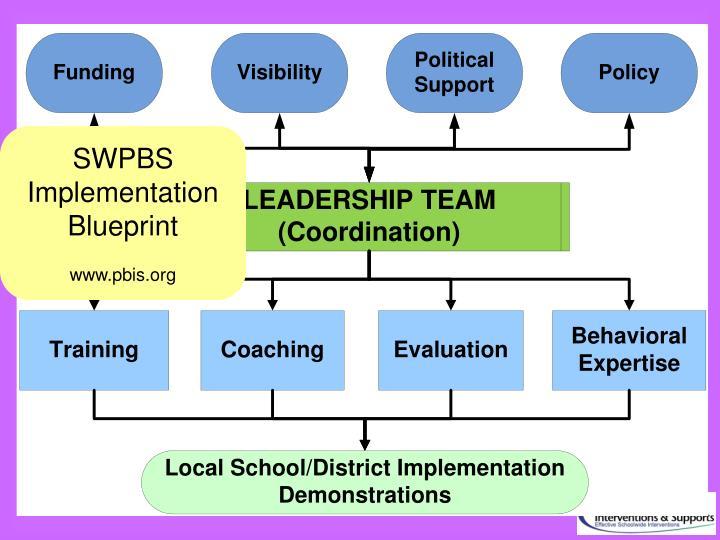 SWPBS Implementation Blueprint