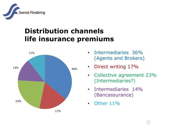 Distribution channels life insurance premiums