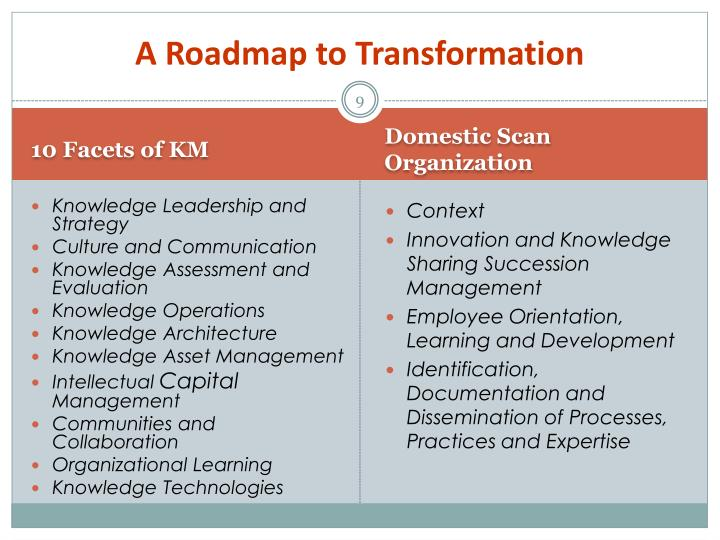 A Roadmap to Transformation