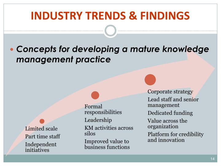 INDUSTRY TRENDS & FINDINGS