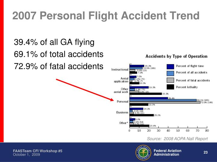 2007 Personal Flight Accident Trend
