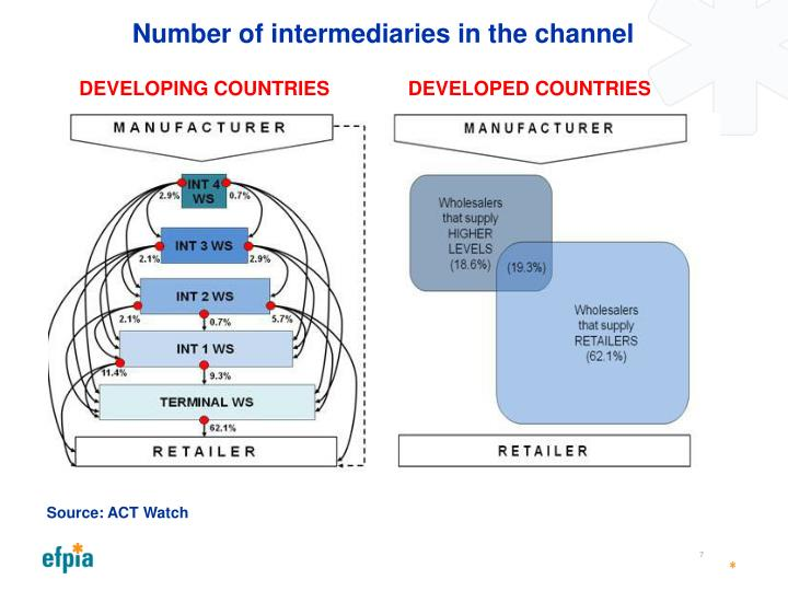 Number of intermediaries in the channel