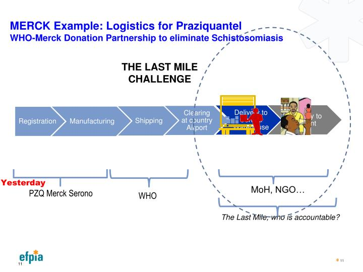 MERCK Example: Logistics for