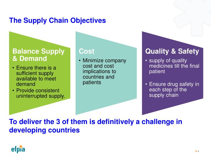 The Supply Chain Objectives
