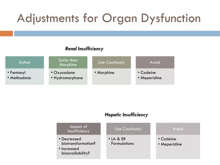 Adjustments for Organ Dysfunction