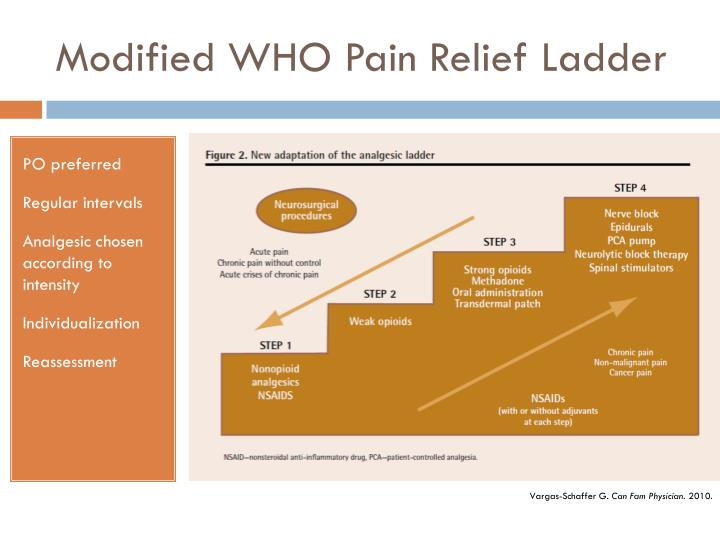 Modified WHO Pain Relief Ladder