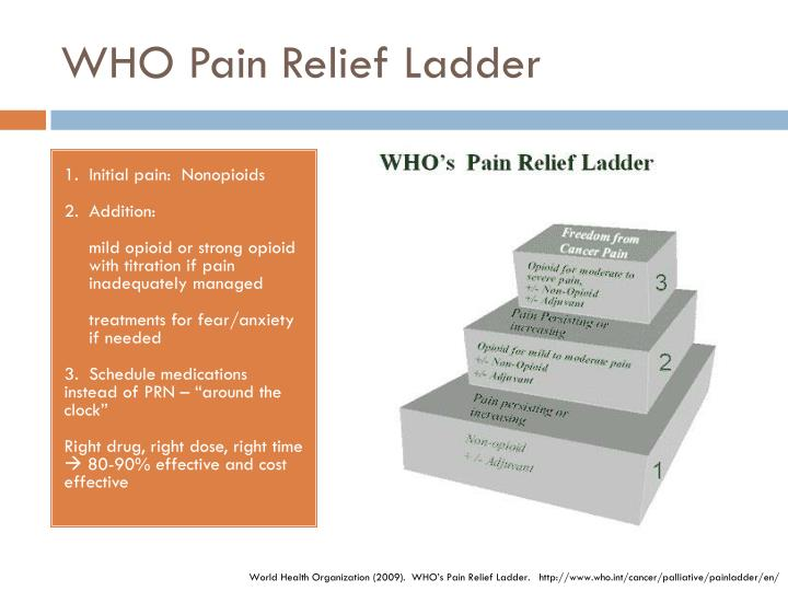 WHO Pain Relief Ladder