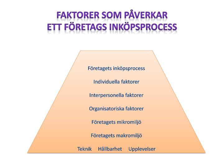 Faktorer som påverkar