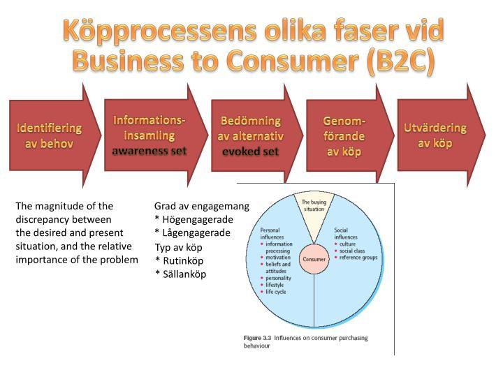 Köpprocessens olika faser vid Business to