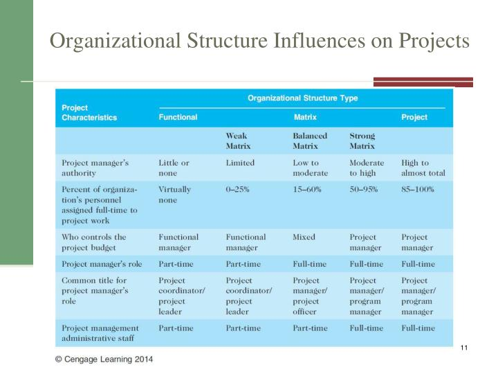 influence of an organizational structure in Suggested as important determinants of organizational structure and   researchers claim size influences organizational effectiveness and.