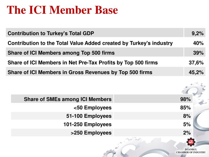 The ICI Member Base