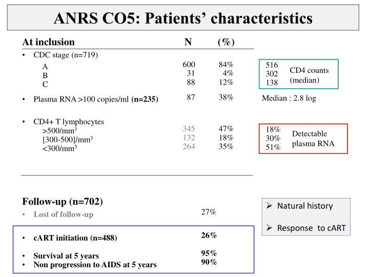 ANRS CO5: Patients' characteristics