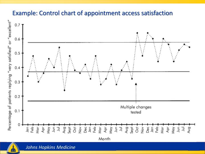 Example: Control chart of appointment access satisfaction