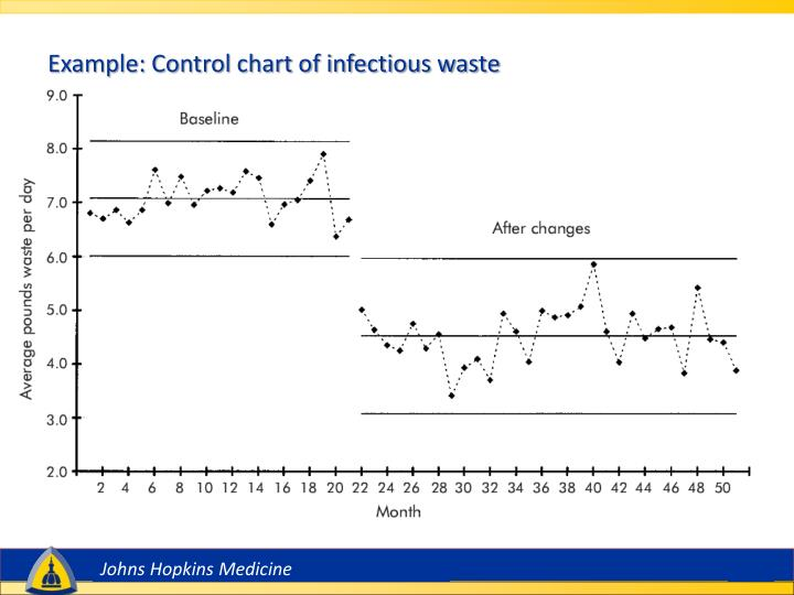 Example: Control chart of infectious waste