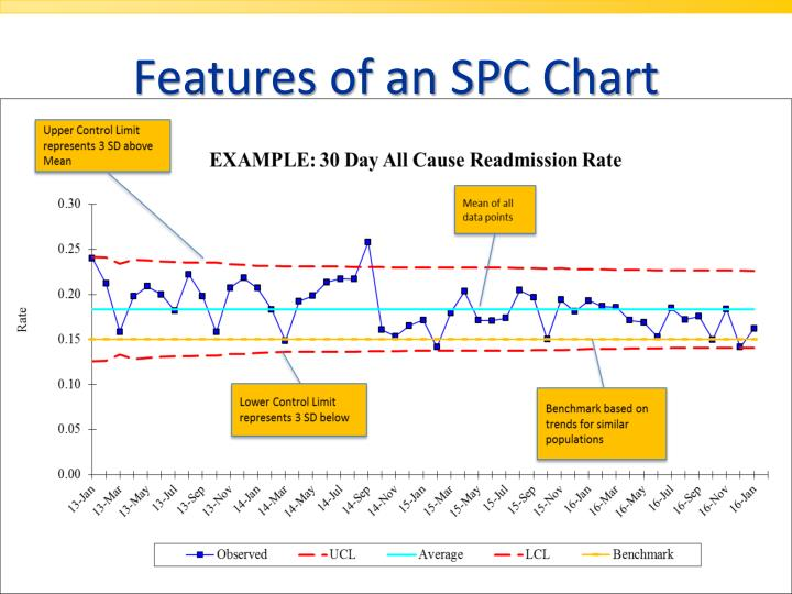 Features of an SPC Chart