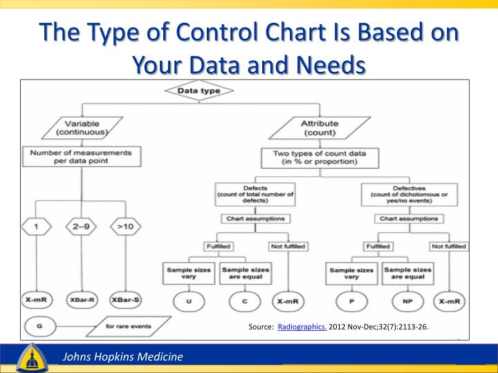 The Type of Control Chart Is Based on Your Data and Needs