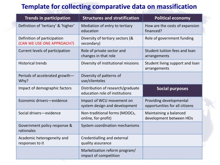 Template for collecting comparative data on