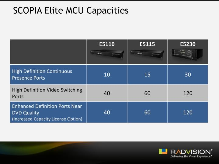 SCOPIA Elite MCU Capacities