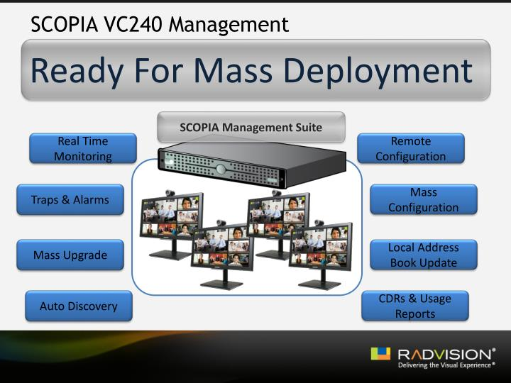 SCOPIA VC240 Management