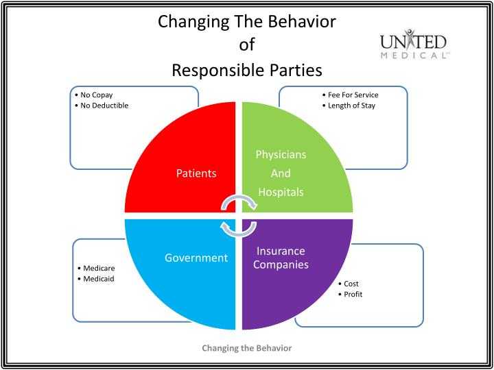 Changing t he behavior of responsible parties