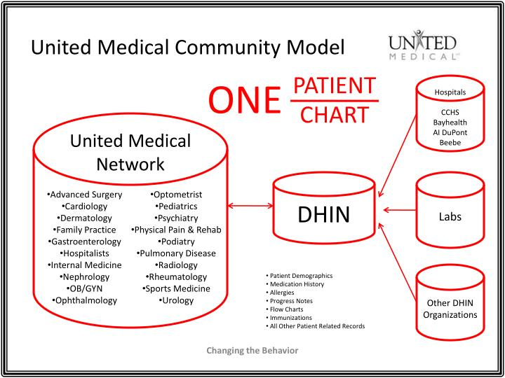 United Medical Community Model