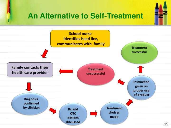 An Alternative to Self-Treatment