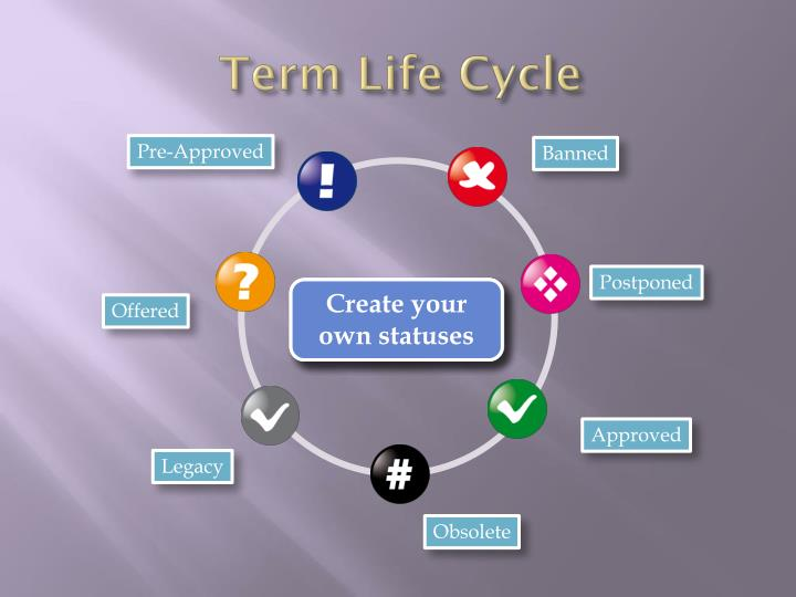 Term Life Cycle