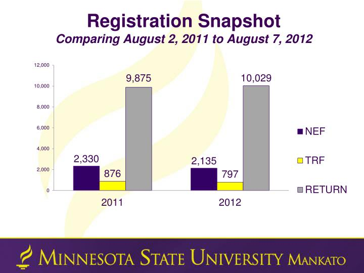 Registration snapshot comparing august 2 2011 to august 7 2012