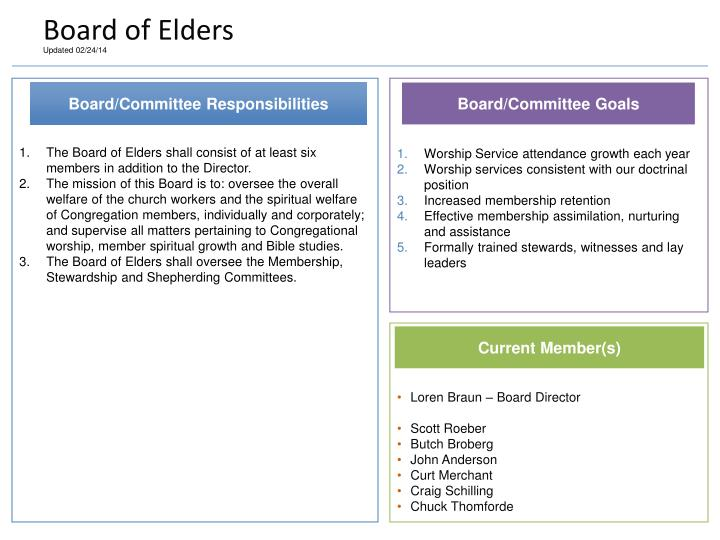 Board of Elders
