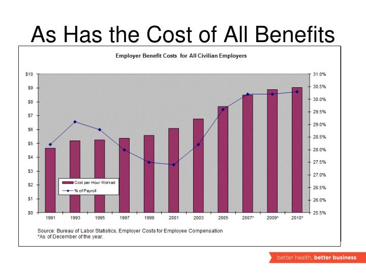 As Has the Cost of All Benefits