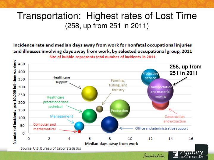 Transportation:  Highest rates of Lost Time
