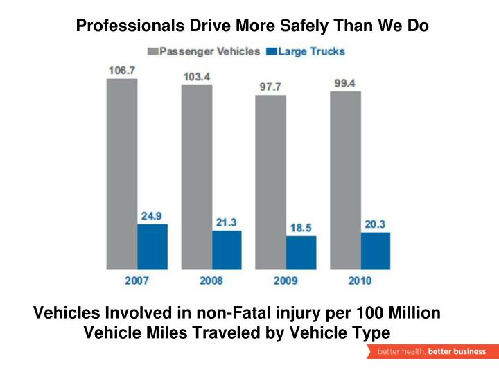 Professionals Drive More Safely Than We Do