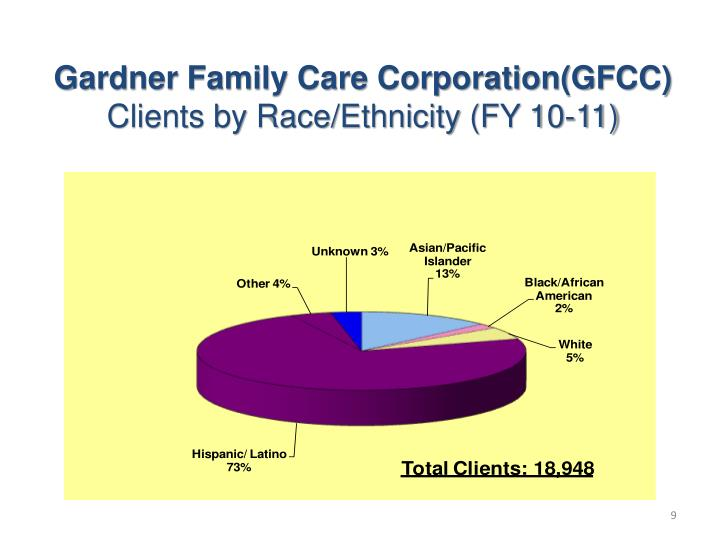 Gardner Family Care Corporation(GFCC)