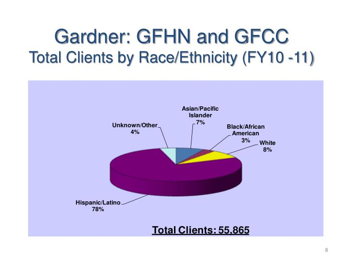 Gardner: GFHN and GFCC