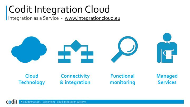 Codit integration cloud