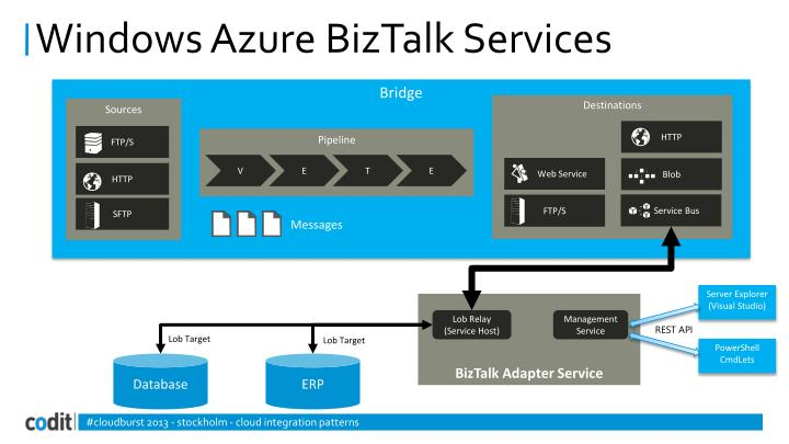 Windows Azure BizTalk Services