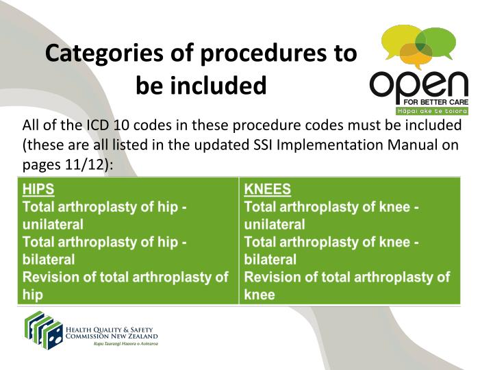 Categories of procedures to be