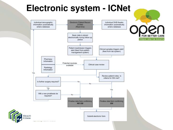 Electronic system -