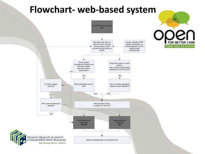 Flowchart- web-based system