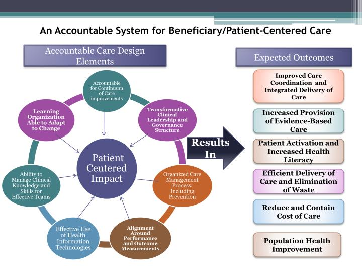 An Accountable System for Beneficiary/Patient-Centered Care