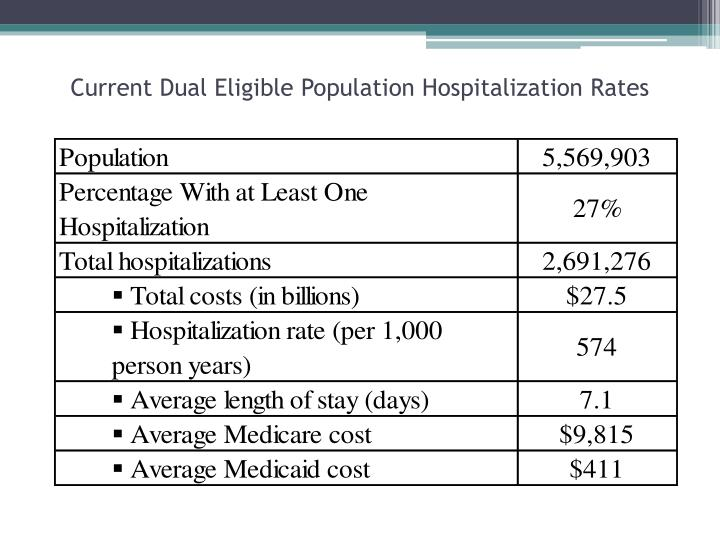 Current Dual Eligible Population Hospitalization Rates