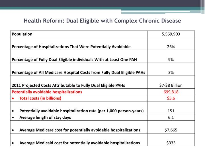 Health Reform: Dual Eligible with Complex Chronic Disease