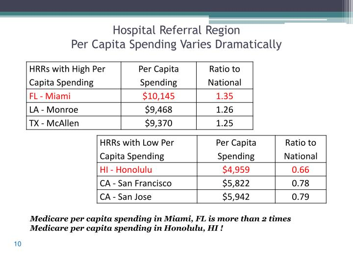 Hospital Referral Region