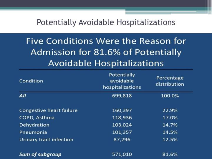 Potentially Avoidable Hospitalizations