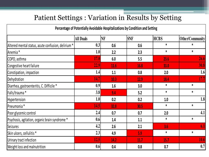 Patient Settings : Variation in Results by Setting